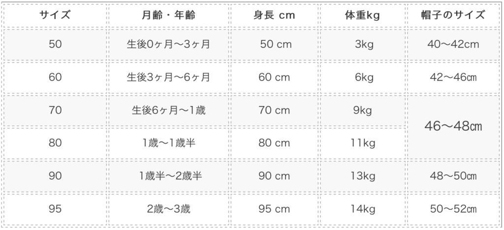 ベビー服のサイズ一覧表
